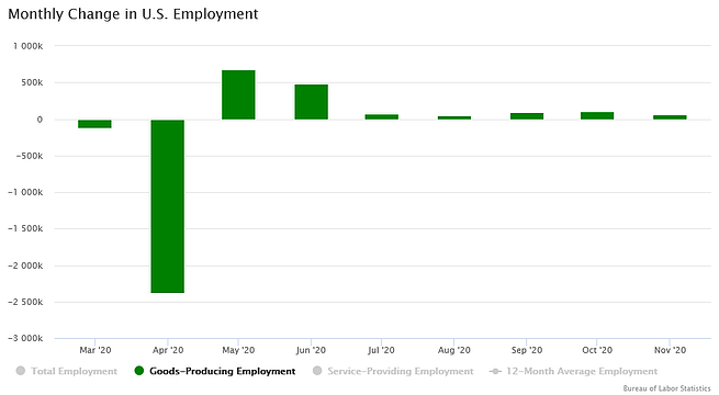 Monthly change in goods producing employment