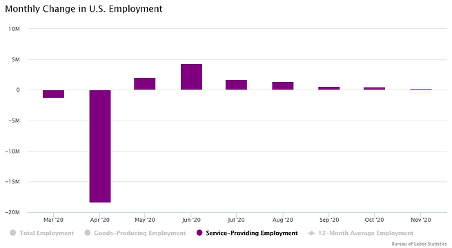Monthly change in service providing employment