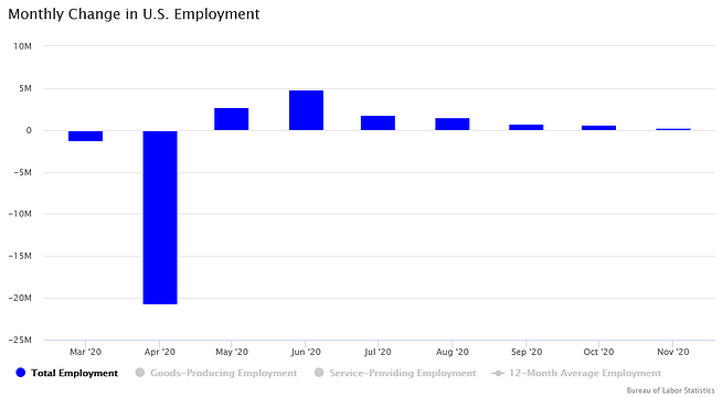 November 2020_Monthly Change in US Employment