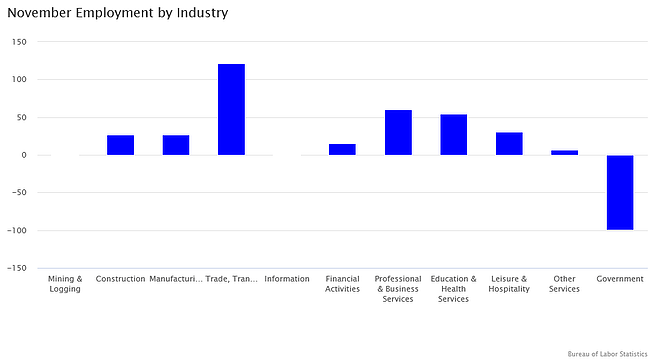 November Employment by Industry
